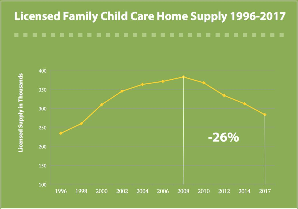 Licensed Family Child Care Supply 1996-2017